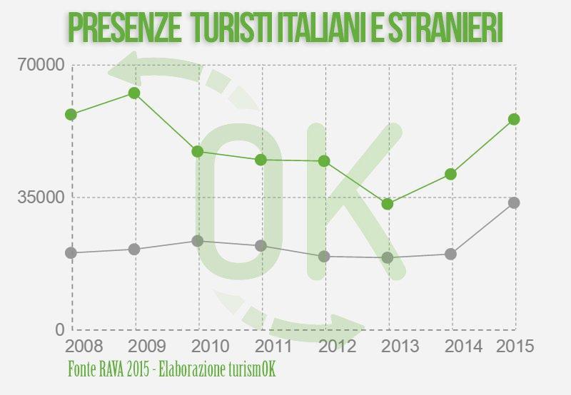 dati-maggio-turismo