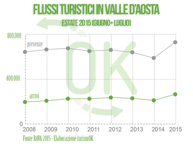 Dati sul turismo in Valle d'Aosta estate 2015