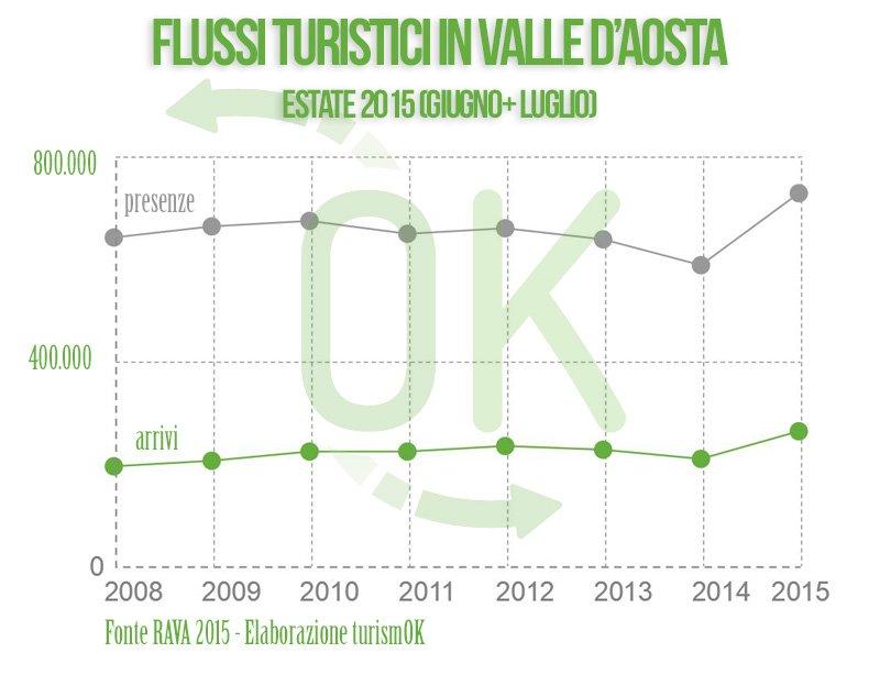 dati turismo valle d'aosta