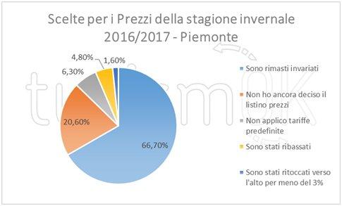 Dati sul turismo in Piemonte