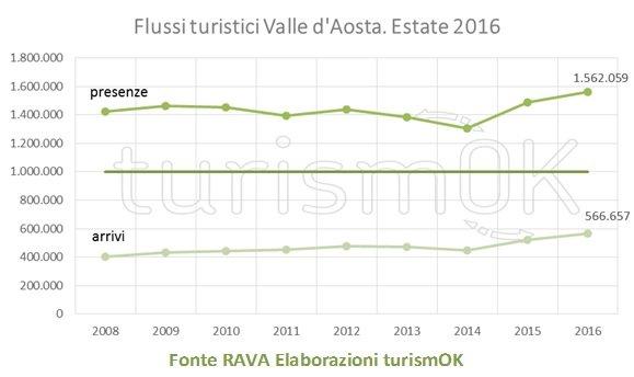 Flussi turistici Valle d'Aosta