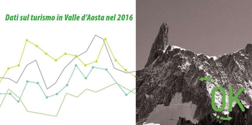 Dati sul turismo in Valle d'Aosta nel 2016