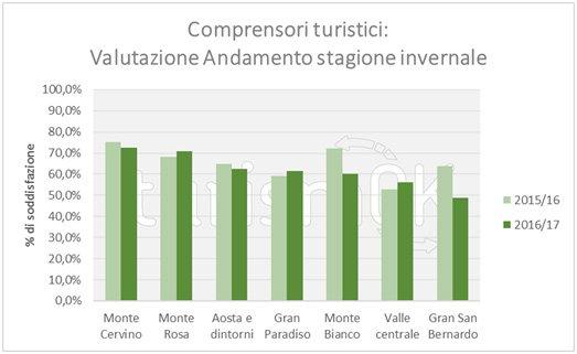 Dati sul turismo invernale in Valle d'Aosta