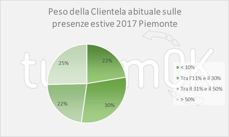 Analisi dati turismo piemonte giugno 2017
