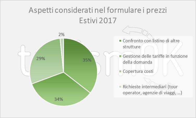 Analisi dati turismo piemonte settembre 2017
