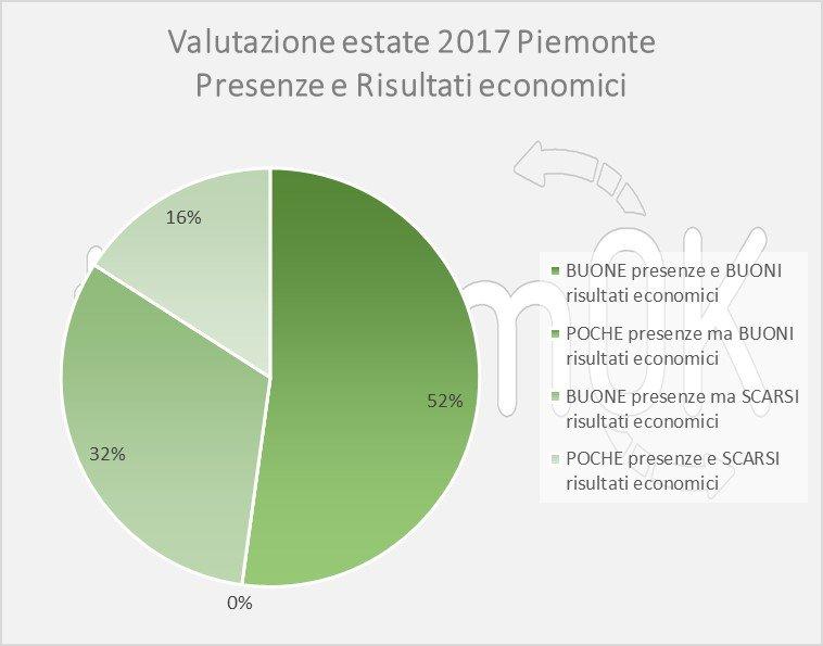 studio dati turismo piemonte estate 2017