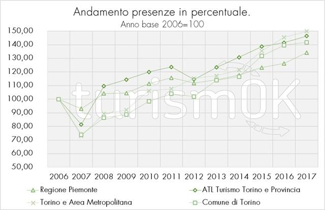 Dati turismo a Torino