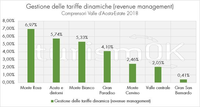 gestione tariffaria valle d'aosta