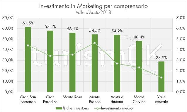 marketing turismo valle d'aosta 2018