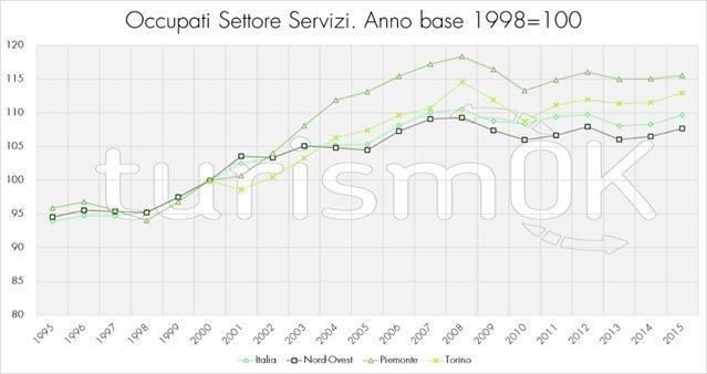 turismo analisi torino e Piemonte