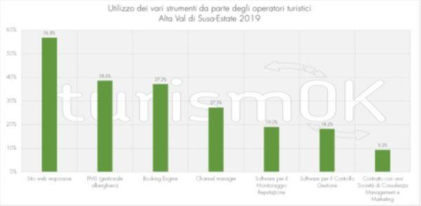 Analisi turismo Val di Susa