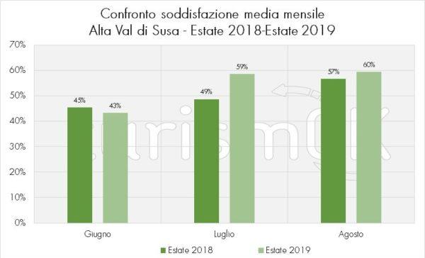 confronto soddisfazione media mensile indagine Val di Susa 2019