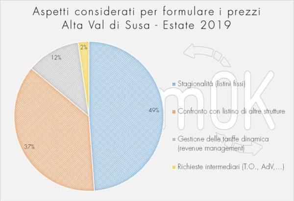 formulazione prezzi estivi indagine Val di Susa 2019