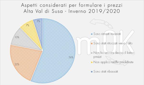 formulazione prezzi invernali indagine Val di Susa 2019