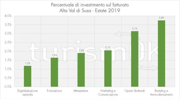 percentuale investimento fatturato indagine Val di Susa 2019