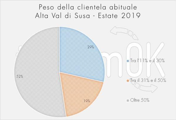 peso clientela abituale indagine Val di Susa 2019