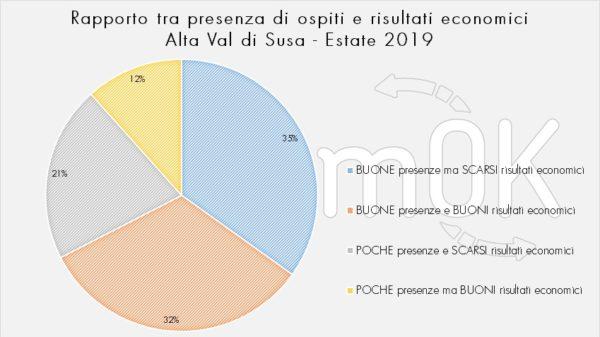 rapporto presenza ospiti risultati economici indagine Val di Susa 2019