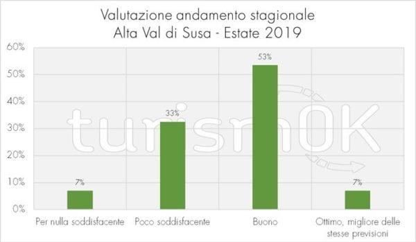 valutazione andamento stagionale indagine Val di Susa 2019