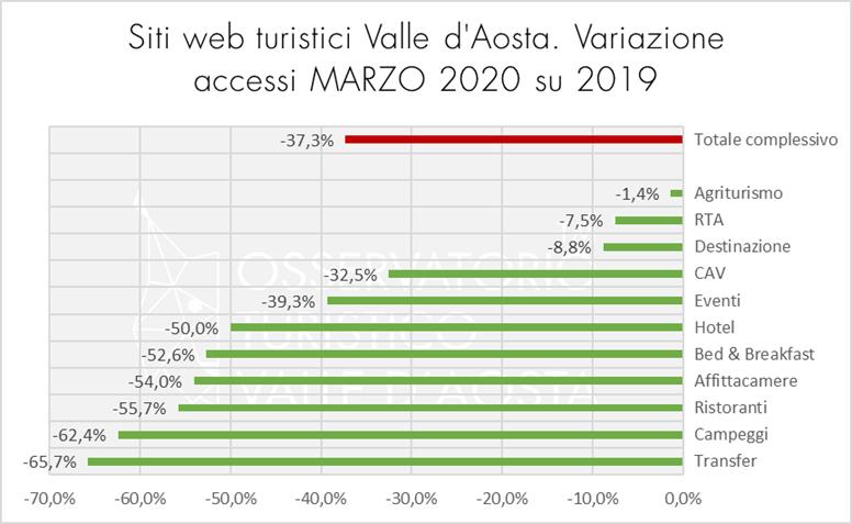 dati web turismok